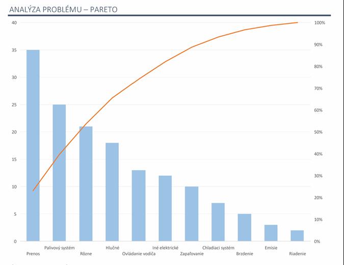 Analýza problému s týmto Paretovym grafom