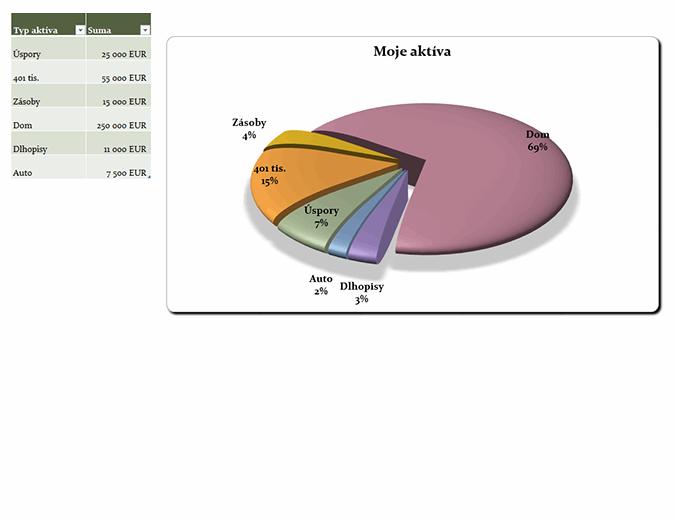 Koláčový graf 21. storočia