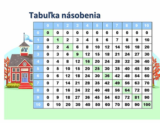 Tabuľka násobenia