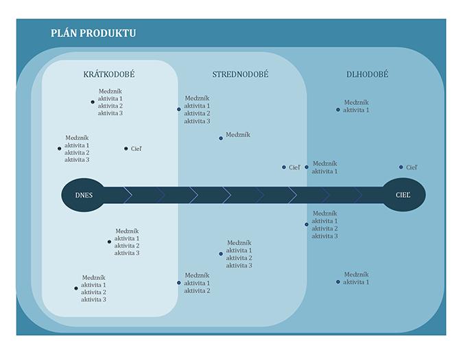 Plán medzníkov s grafom