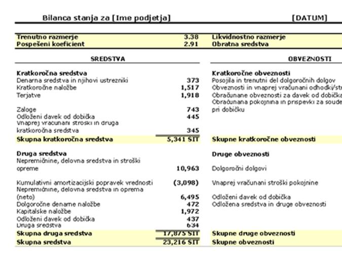 Bilanca stanja z razmerji in obratnimi sredstvi