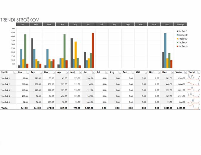 Proračun za stroškovne trende