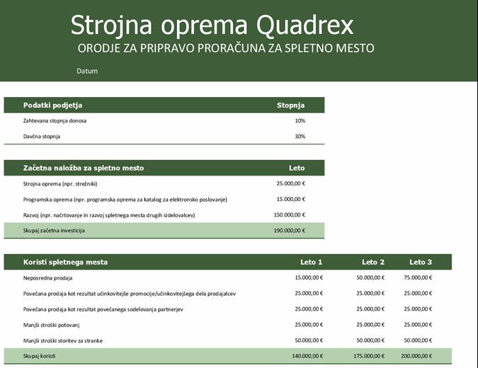 Proračun za spletno mesto