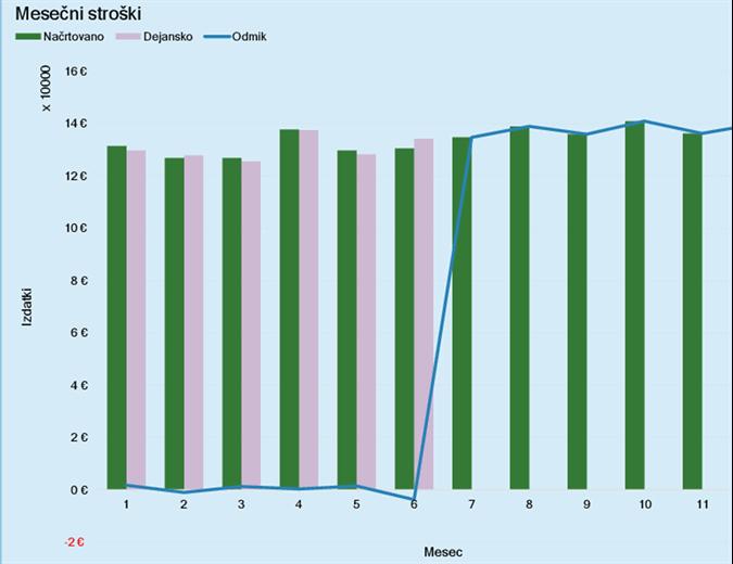 Proračun za poslovne stroške