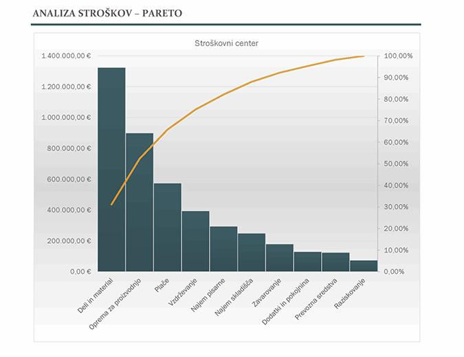 Analiza stroškov z grafikonom pareto