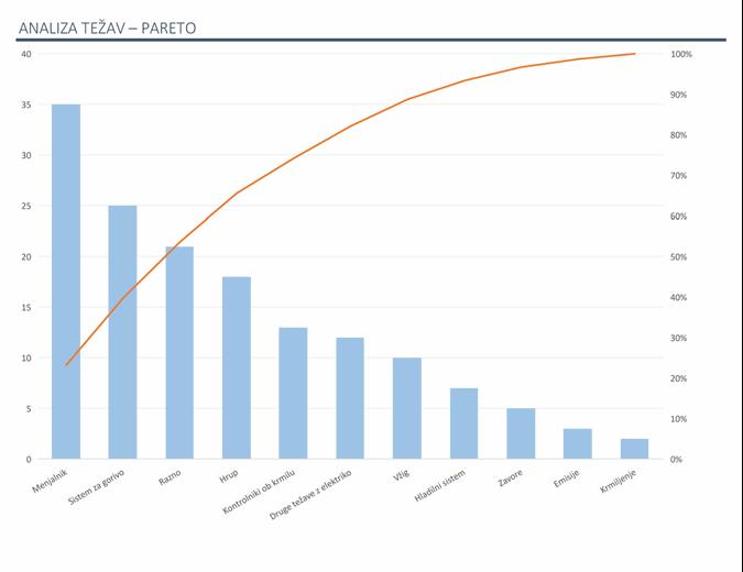 Analiza težav z grafikonom pareto