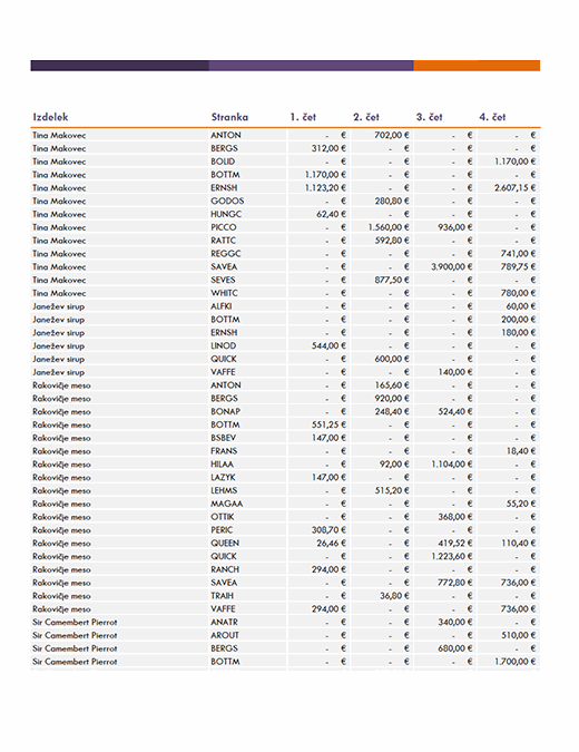 Poročilo o prodaji