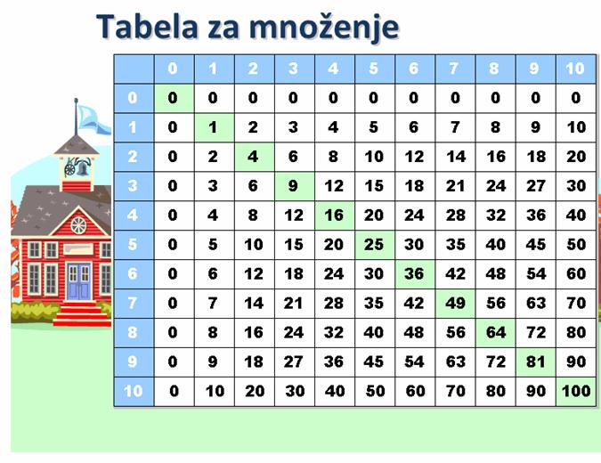 Tabela za množenje