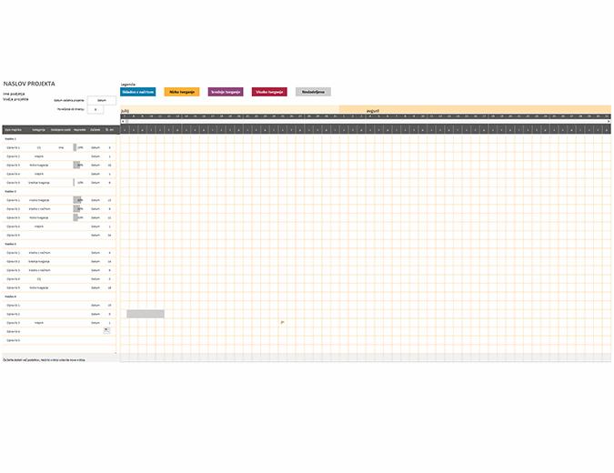 Agile Ganttov grafikon