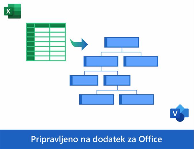Organigram iz Podatkov