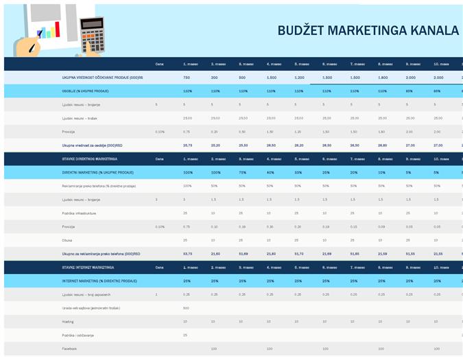 Budžet marketinga kanala