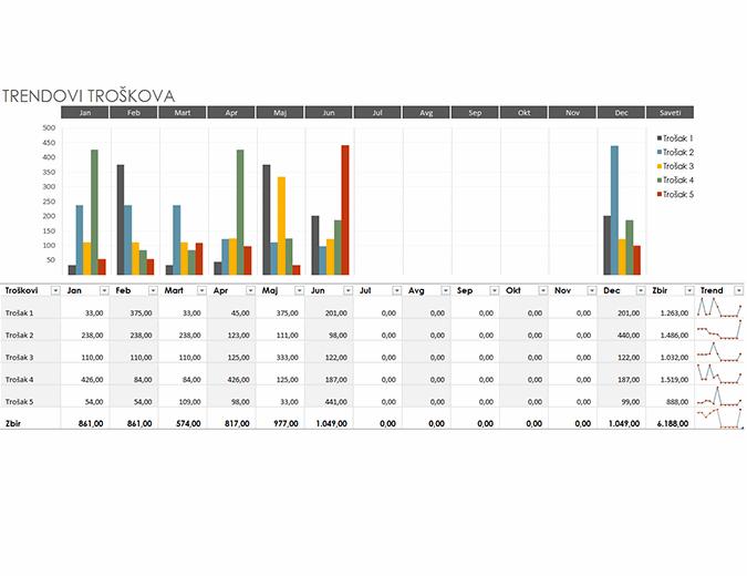 Budžet trendova troškova