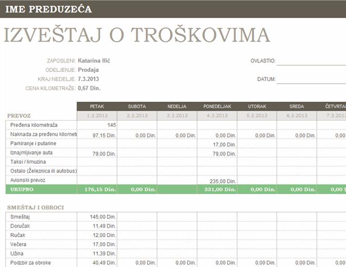 Izveštaj o troškovima