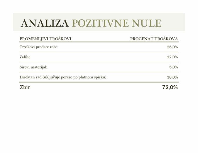 Analiza pozitivne nule