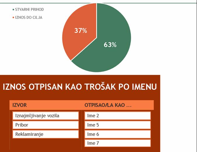 Budžet za događaj prikupljanja sredstava