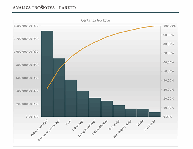 Analiza troškova uz Paretov grafikon