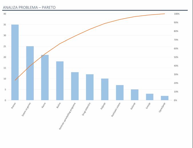 Analiza problema sa Pareto grafikonom