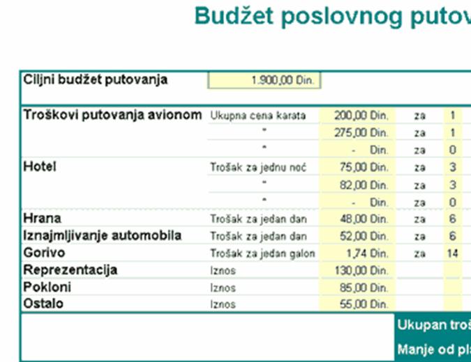 Budžet poslovnog putovanja