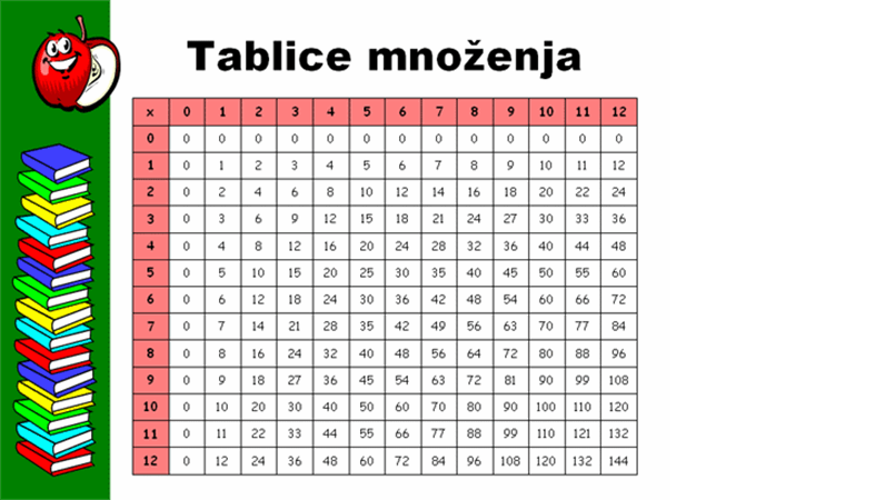 Tablica množenja (do 12x12)