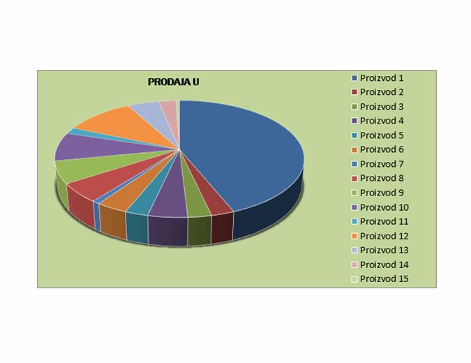 Izveštaj o kvartalnoj prodaji