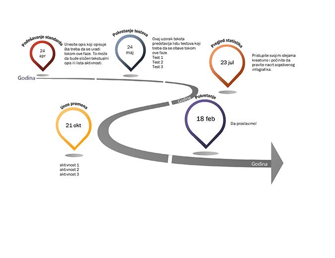 Infografik vremenske ose sa kontrolnim tačkama