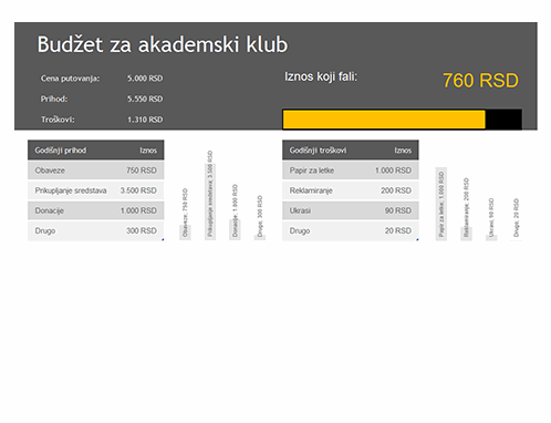 Budžet za akademski klub