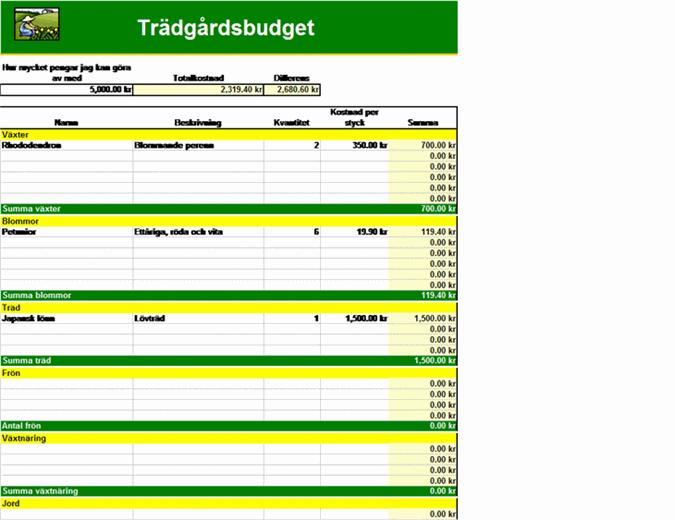 Trädgårdsbudget