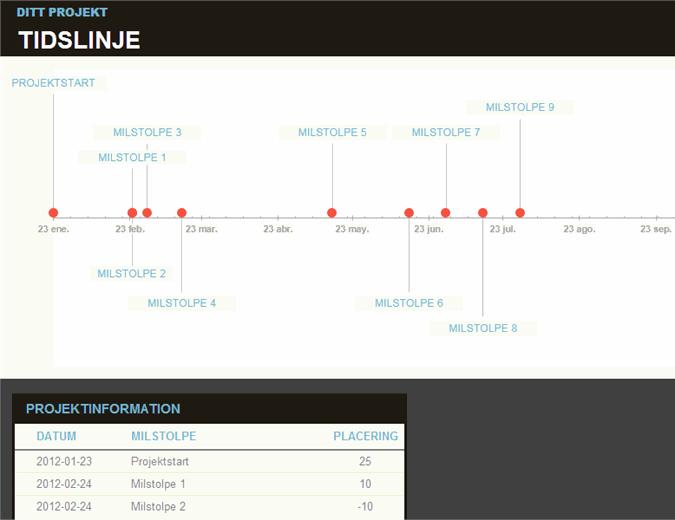 Tidsplan med milstolpar