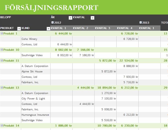 Enkel försäljningsrapport