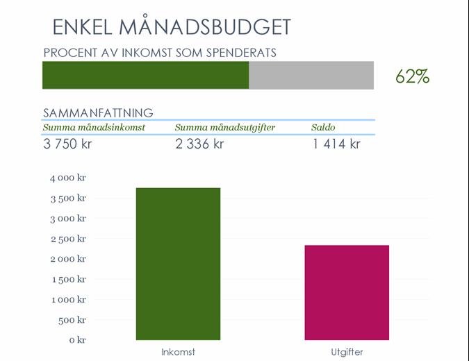 Enkel månadsbudget