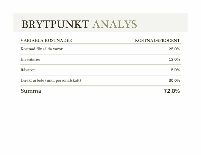 Brytpunktsanalys
