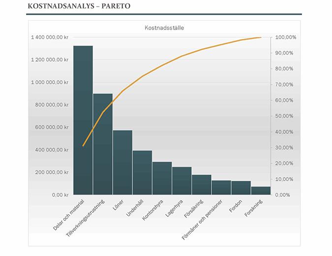 Kostnadsanalys med Pareto-diagram