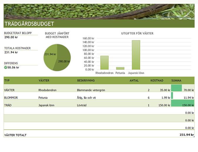 Budget för trädgårds- och landskapsarkitektur