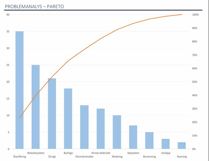 Problemanalys med Pareto-diagram