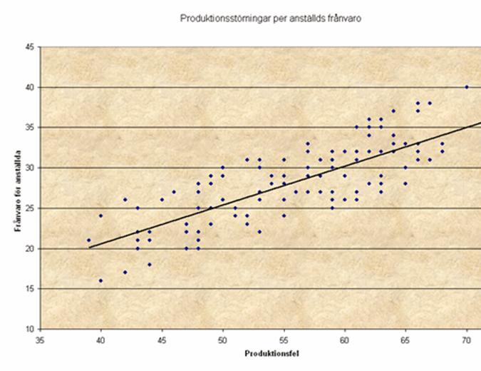 Punktdiagram över produktionsstörningar