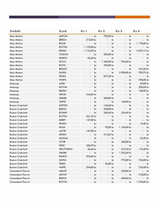 Försäljningsrapport