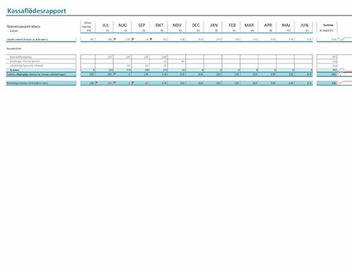 Kassaflödesrapport