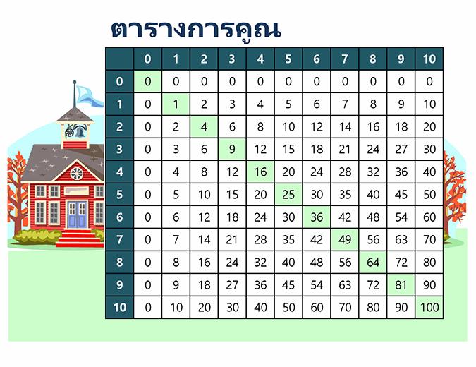ตารางการคูณ (ตัวเลข 1 ถึง 10)