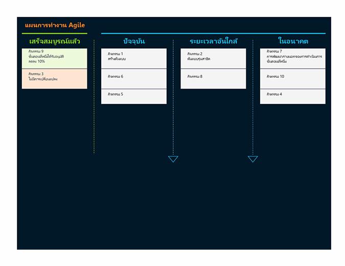 แผนการทำงาน Agile