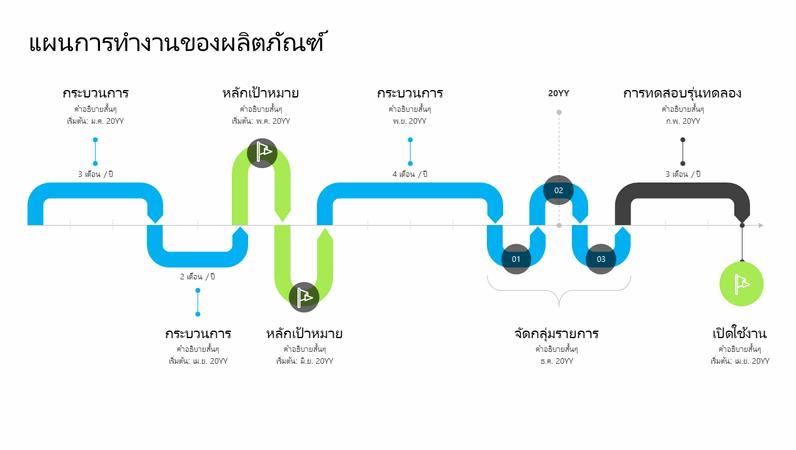 ไทม์ไลน์แผนการทำงานของผลิตภัณฑ์