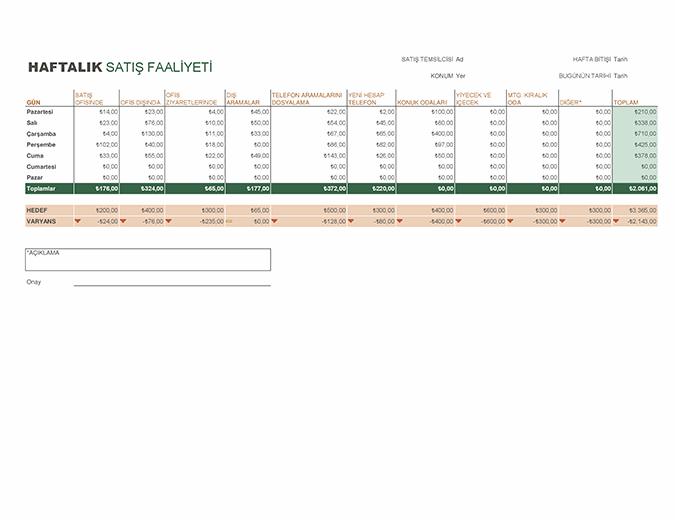 Haftalık satış faaliyeti raporu