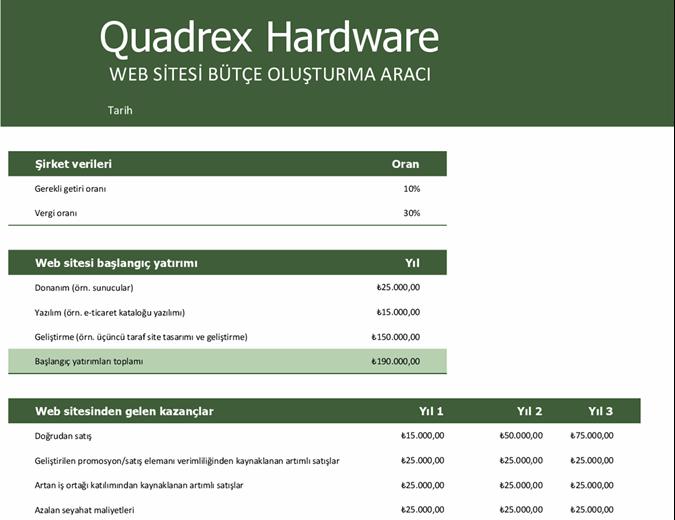 Web sitesi bütçesi