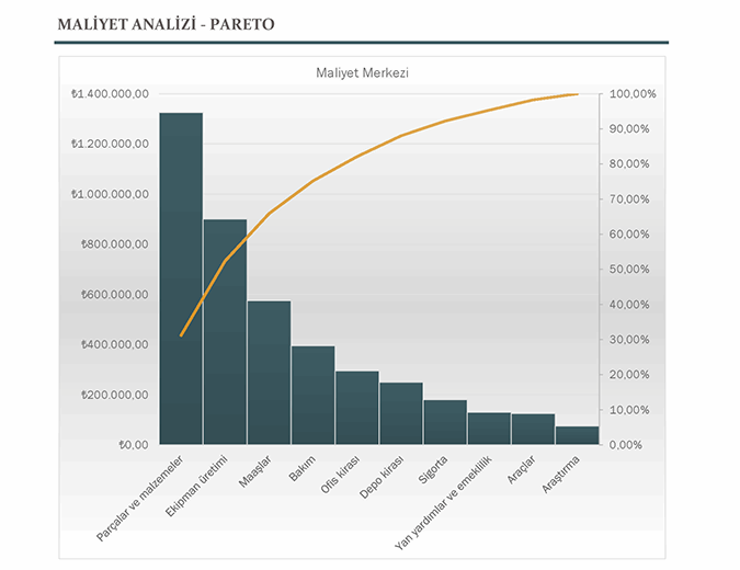 Pareto grafiğiyle maliyet analizi