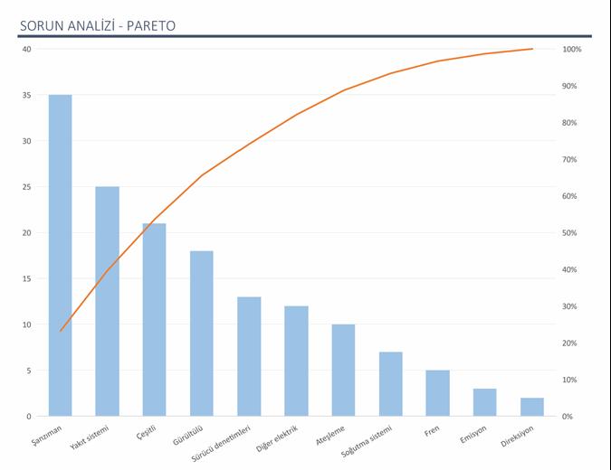 Pareto grafiğiyle sorun analizi