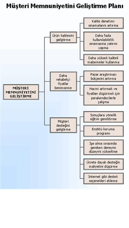 Ağaç diyagramı