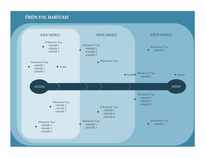 Kilometre taşı grafik oluşturma yol haritası