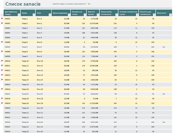 Список запасів із виділенням товарів для поповнення