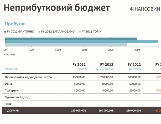 Неприбутковий бюджет (збирання коштів)