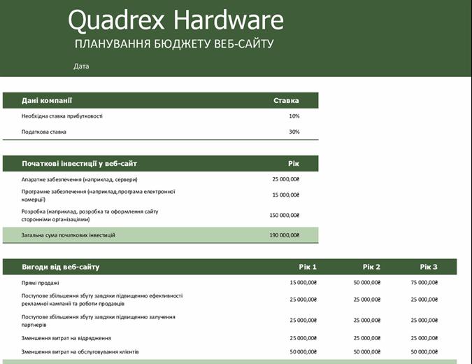 Бюджет веб-сайту