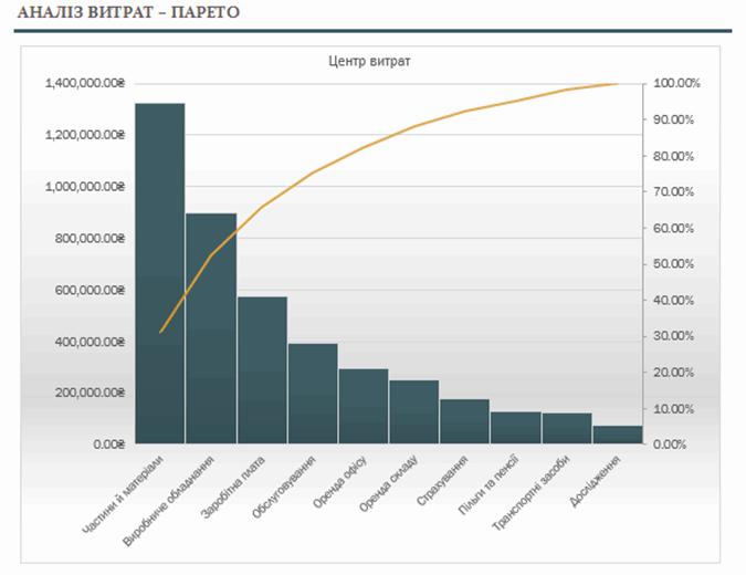 Аналіз витрат за допомогою діаграми Парето